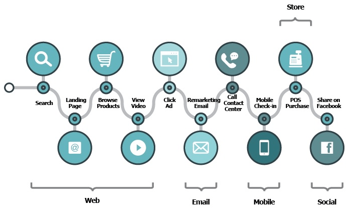 customer journey omni channel strategy