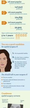 blepharoplasty infographic