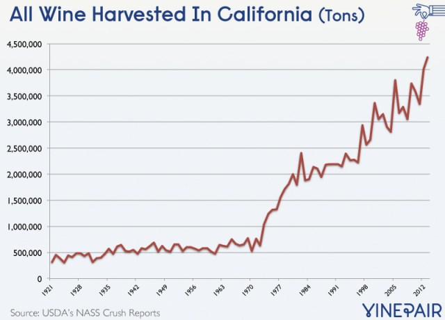 california-wine-histroic-chart