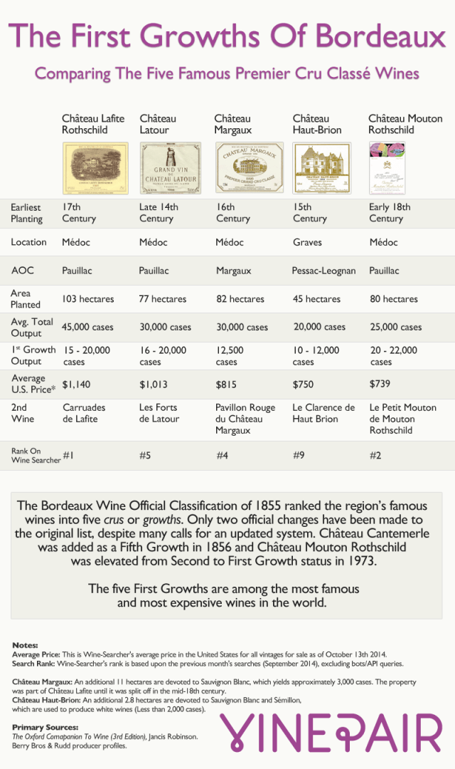 five-first-growths-bordeaux-compared-infographic