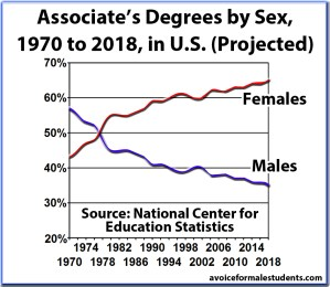 Associates Graduation Rates, Degrees, by Sex and Percentage, United States (new version)