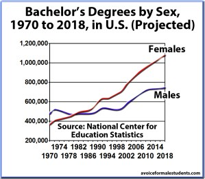 Bachelor's Graduation Rates, Degrees by Sex, United States (new version)