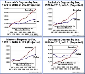 Four Graduation Rates - Associates, Bachelors, Masters, Doctorates, by Sex, United States (newer version)