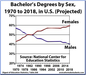 Bachelors Graduation Rates, Degrees, by Sex and Percentage, United States
