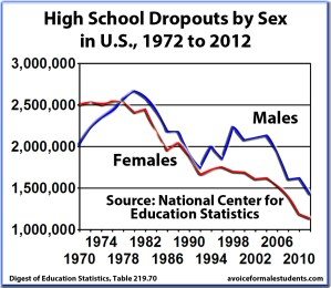 High School Dropouts by sex in US, 1972-2012