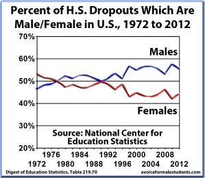 Percent of HS Dropout Rates That Are Male Female in US, 1972-2012