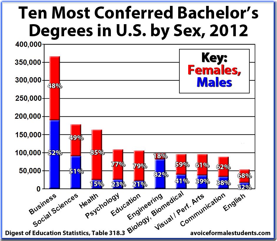 Psychology best bachelor degrees