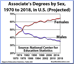 BME Graph - Associates Graduation Rates, Degrees, by Sex (Male, Female) and Percentage, United States