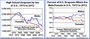 BME Graph - High School Dropouts by sex in US, 1972-2012 (in total and by percentage of difference by sex)