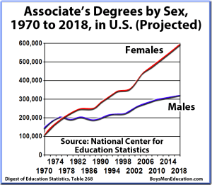 BME Graph - Associate's Graduation Rates, Degrees by Sex, Male & Female, United States
