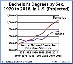 BME Graph - Bachelor's Graduation Rates, Degrees by Sex, Male & Female, United States
