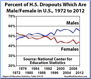 BME Graph - Percent of HS Dropout Rates That Are Male Female in US, 1972-2012