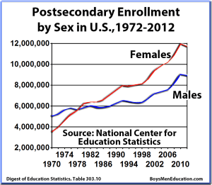BME Graph - Postsecondary Enrollments by Sex (Male, Female), 1970-2012