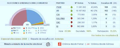 Resultados elecciones 2008