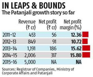 Patanjlai- decoding the growth story decoded