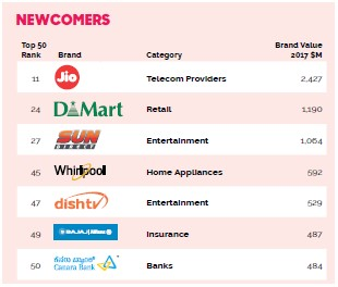 Top Brands In India-New Entries