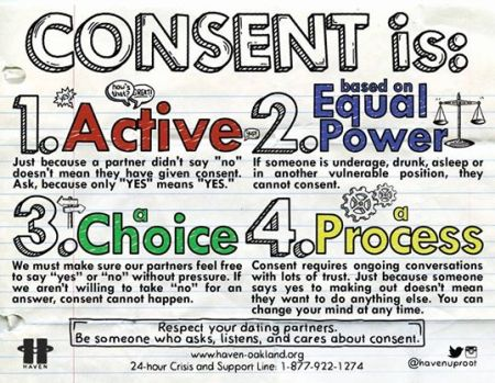 Consent infographic by haven oakland