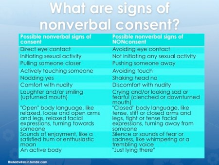 Signs of non-verbal consent - The Midwife Is In