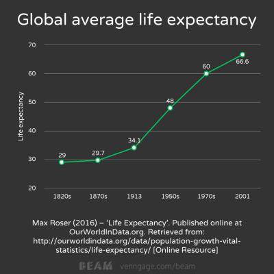 average global life expectancy
