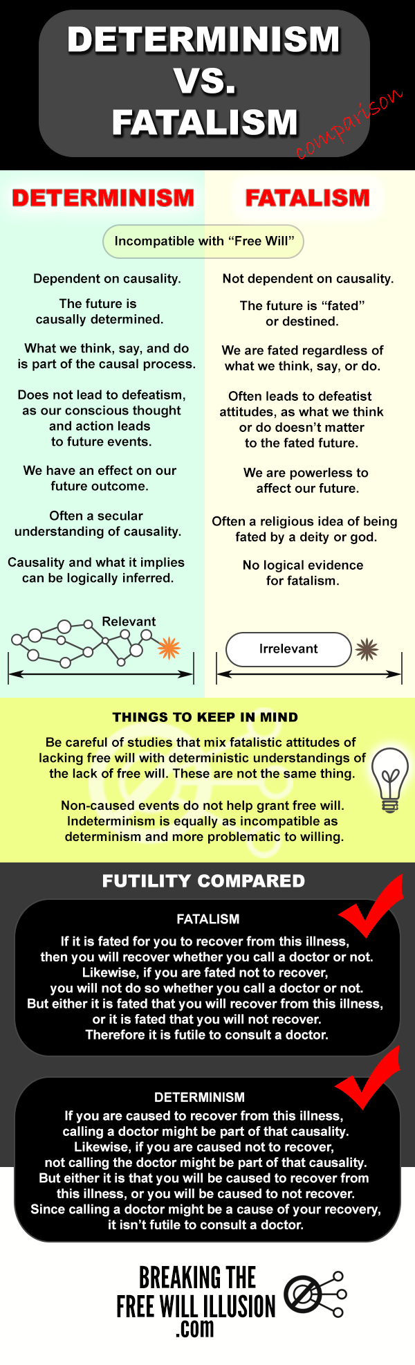 DETERMINISM-VS-FATALISM-infographic