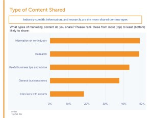Getting SMBs to Share Content - Type of Content