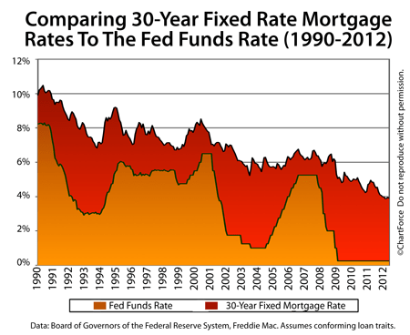 Fed Funds Rate vs Mortgage Rates 1990-2012