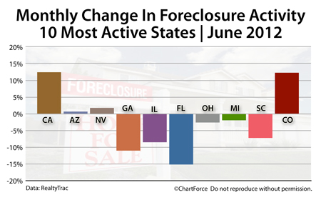 Foreclosure changes June 2012