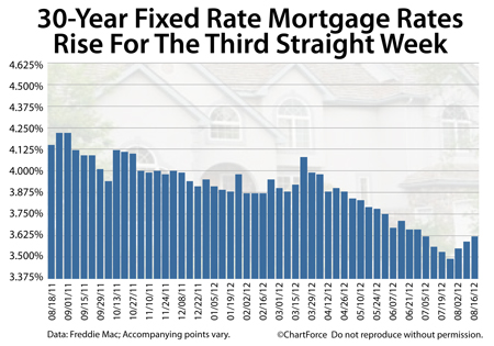 30-year fixed rates rise