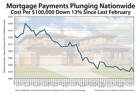 Mortgage payments down 13%