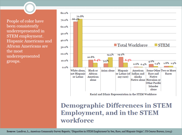 Slide 5 - Demographic Differences in STEM Employment and in the STEM Workforce