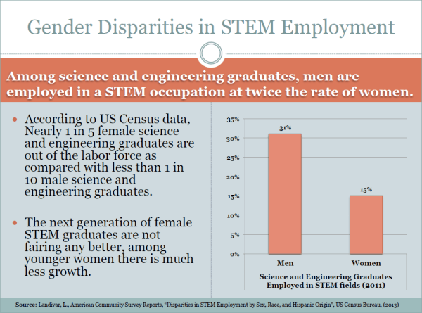 Slide 3 - Gender Disparities in STEM Employment
