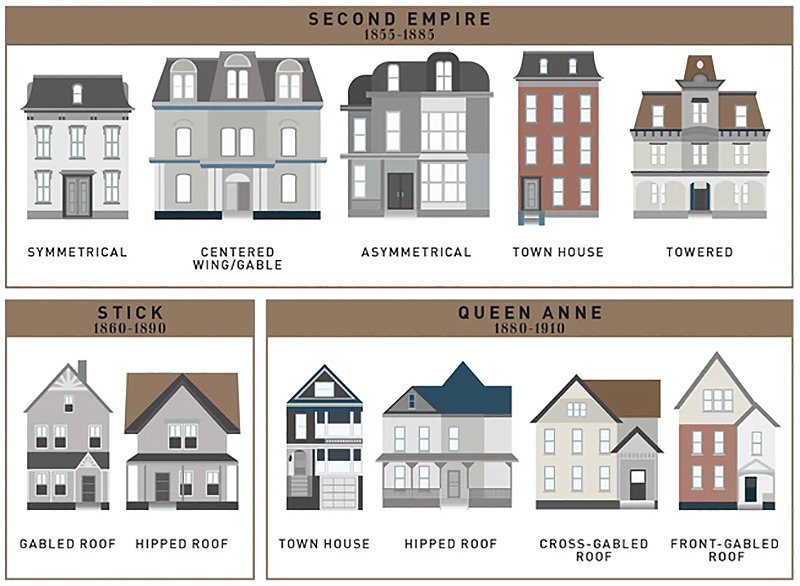 How the single family house evolved over the past 400 years all in one handy chart broken Home architecture types