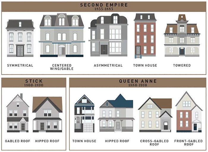 How The Single Family House Evolved Over The Past 400 Years All In One Handy Chart Broken