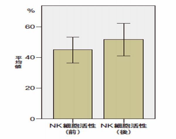 NK細胞活性1-1.png