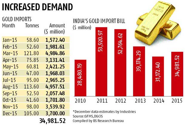 Gold import bill up 12%, reaches $35 bn in 2015
