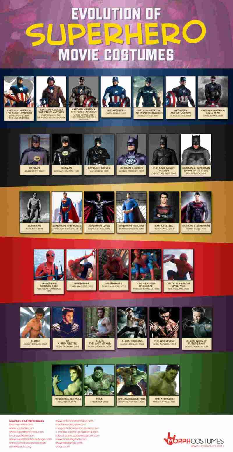 Evolution-Of-Superhero-Movie-Costumes-Infographic-1
