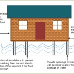 The design for a flood proof house