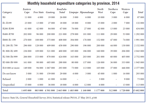 Household expenditure by province