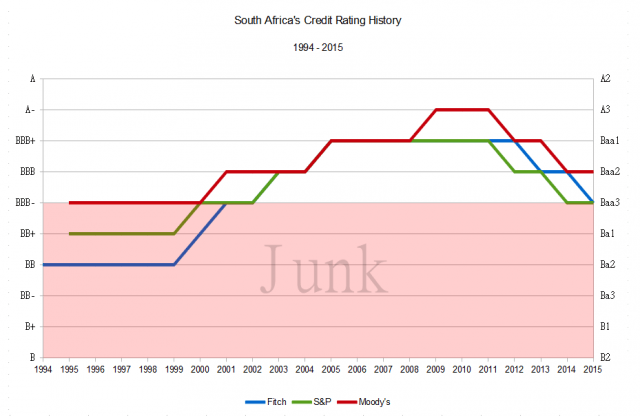 Credit rating history 1994-2015