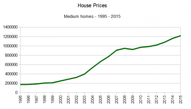 House prices Medium