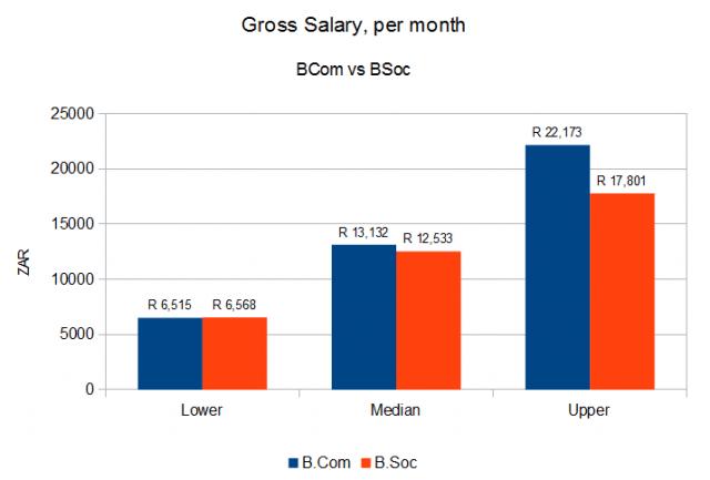 Gross monthly salary