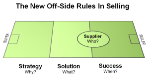 Offside Rules in Selling