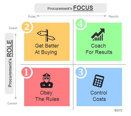 The 4 Procurement Styles