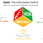 information-deficit