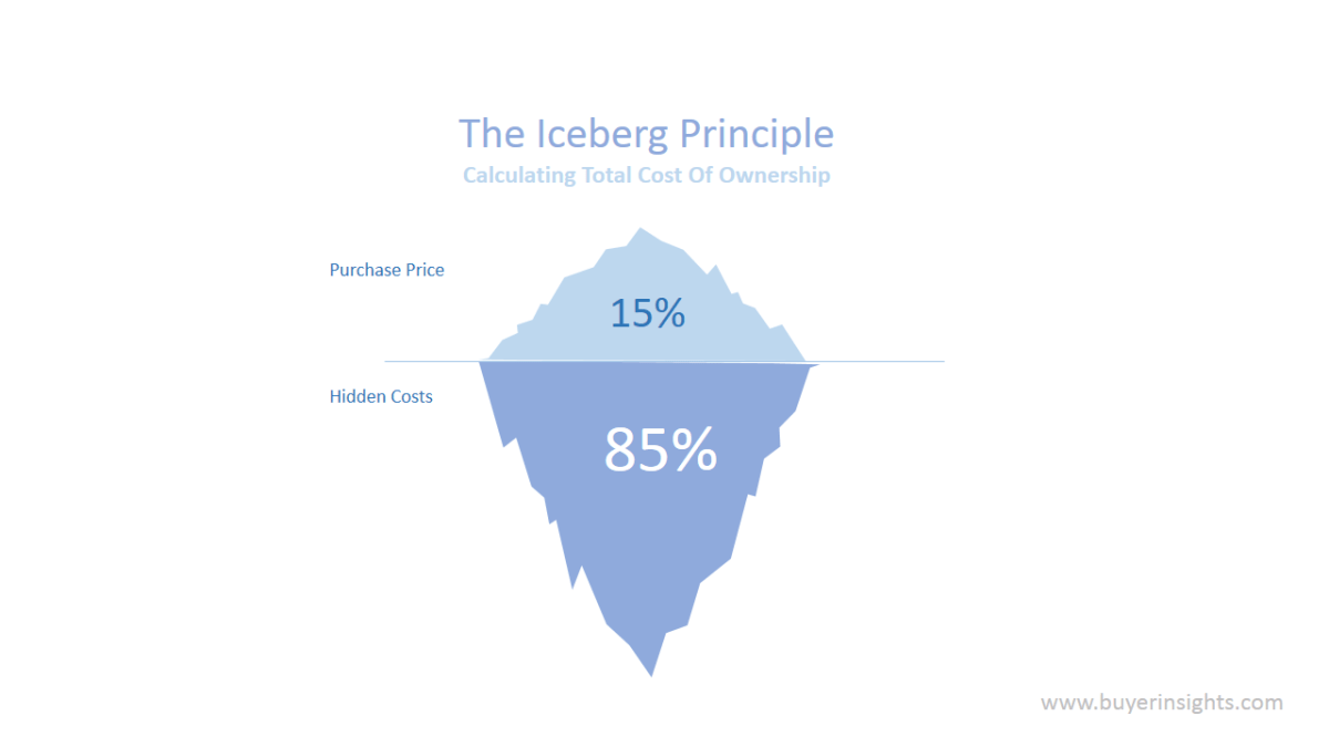 are you only the tip of the iceberg buyer insights buyer insights