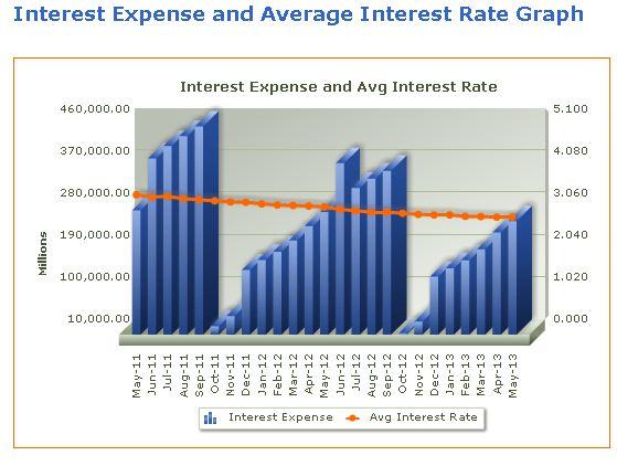 Interest Expense