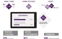 Infographie : les Médecins Généralistes et le digital