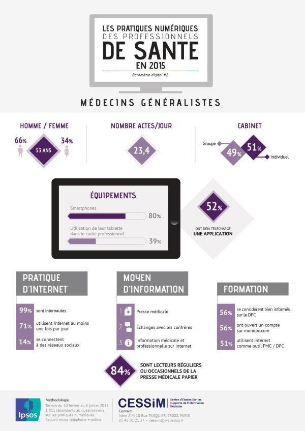 Usage digital des médecins généralistes
