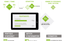 Infographie : les pharmaciens face au digital en 2015
