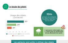 Infographie : les patients face aux objets connectés